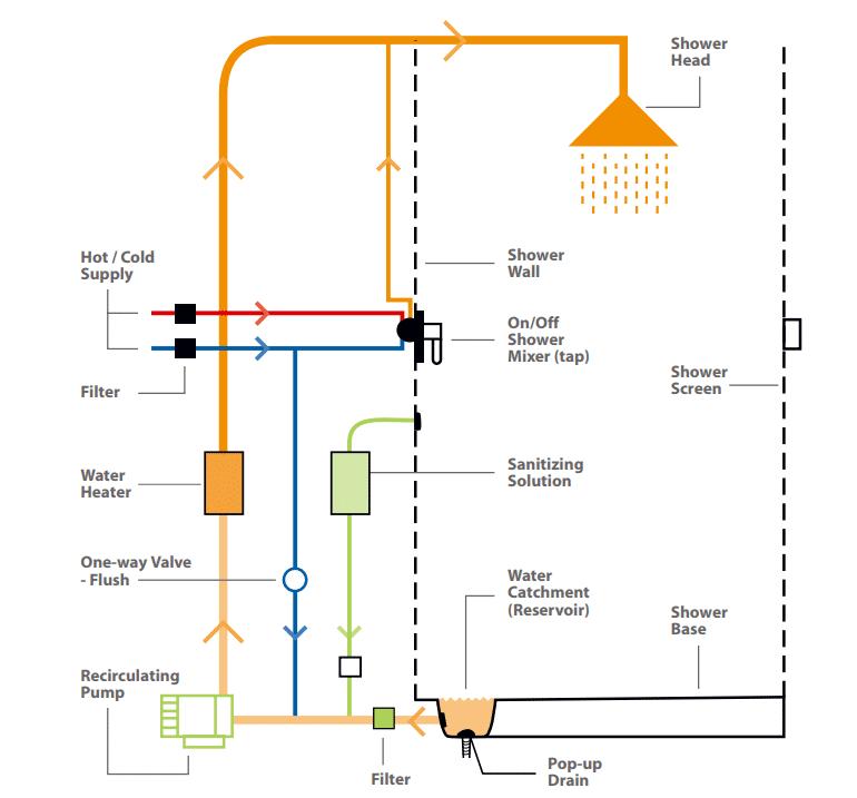 model van water recycle douche met wtw inéén