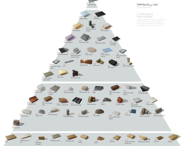 De bouwmateriaal piramide