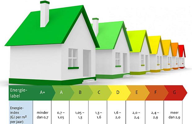 energie index en energielabel