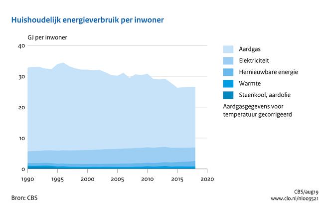 energieverbruik hh per inwoner 1990-2008 gecorrigeerd voor temperatuur bron CBS