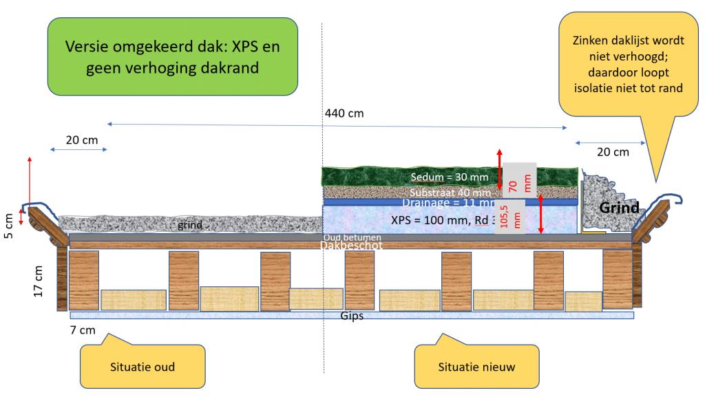 omgekeerd dak met XPS-isolatie voor groen dak