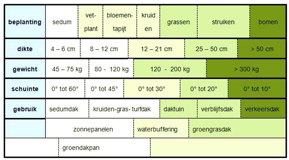 typen groenen daken keuzetabel