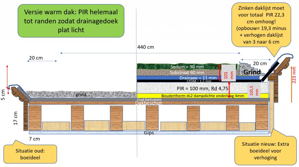 warm dak met PIR-isolatie voor groen dak