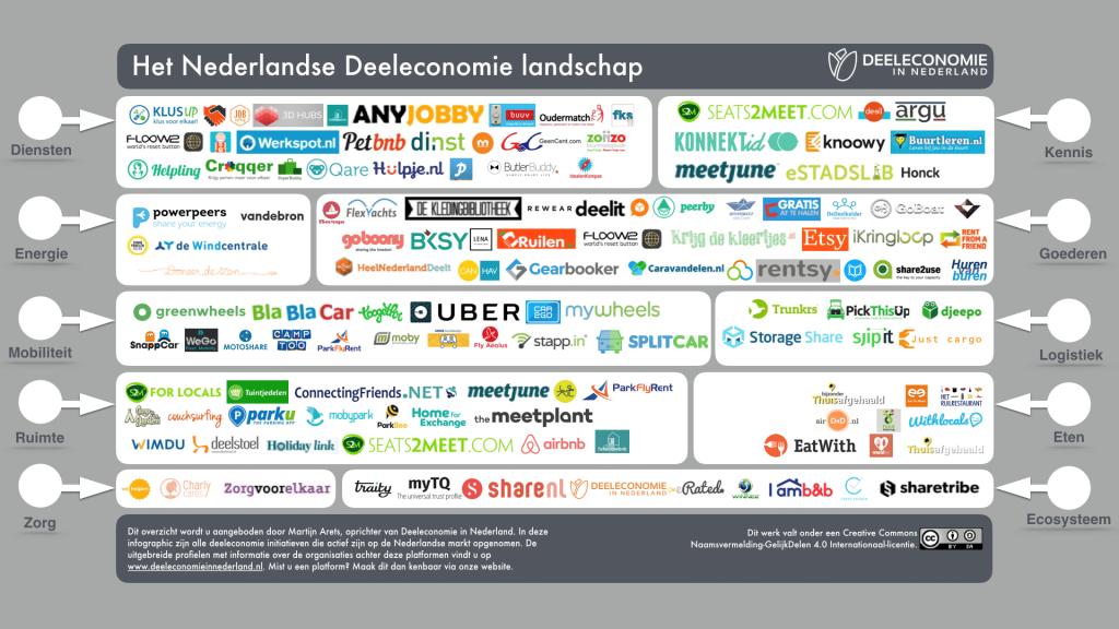 deelplatformen nl
