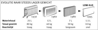Gewichten radiatoren van hoog gewicht met veel waterinhoud naar laag gewicht