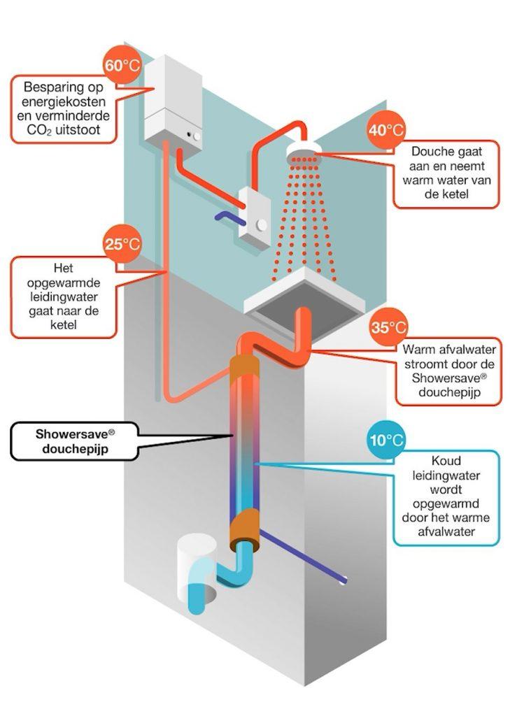 Het opgewarmde leidingwater gaat naar de ketel