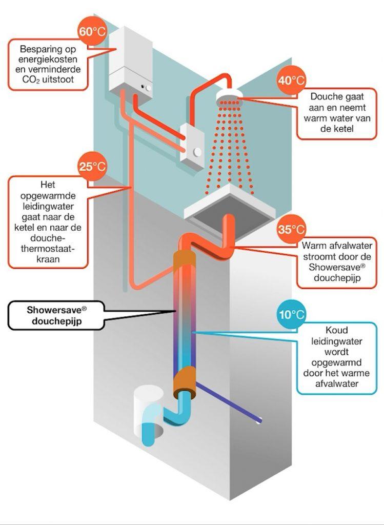Het opgewarmde leidingwater gaat naar de ketel en de douche thermostaatkraan