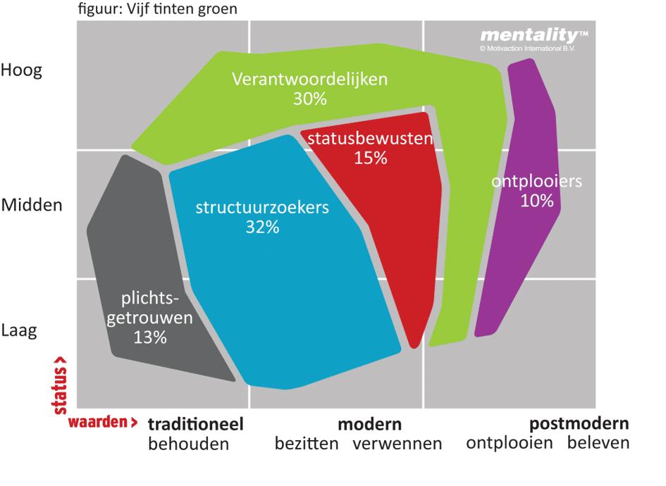 https://www.motivaction.nl/images/www2/VijfTintenGroen.png